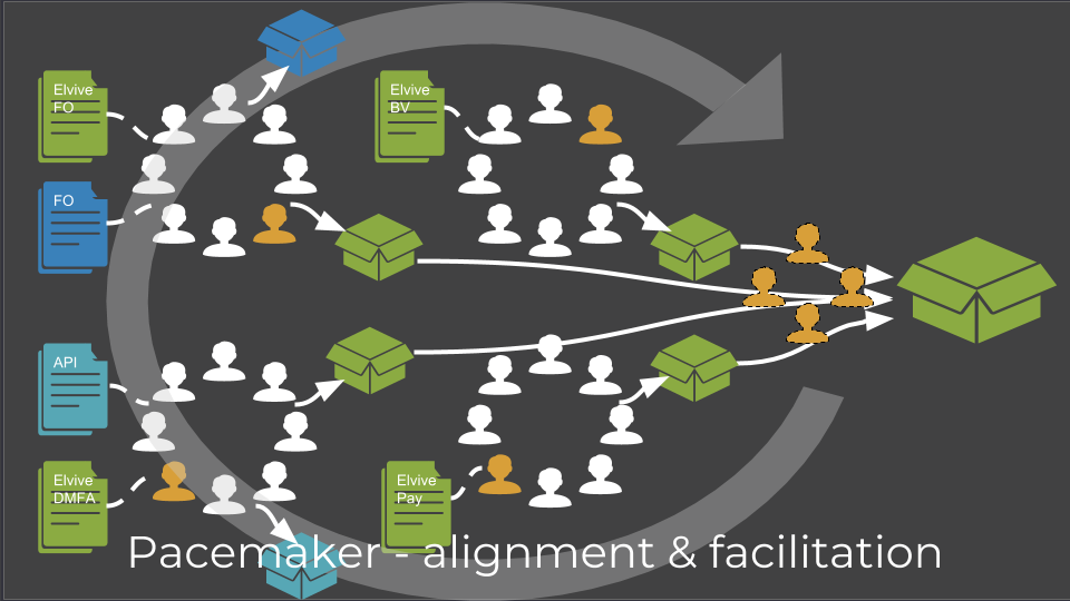 Pacemaker - alignment & facilitation
