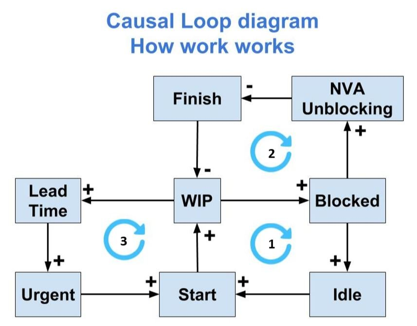 Blog Flowlab - Loop diagram