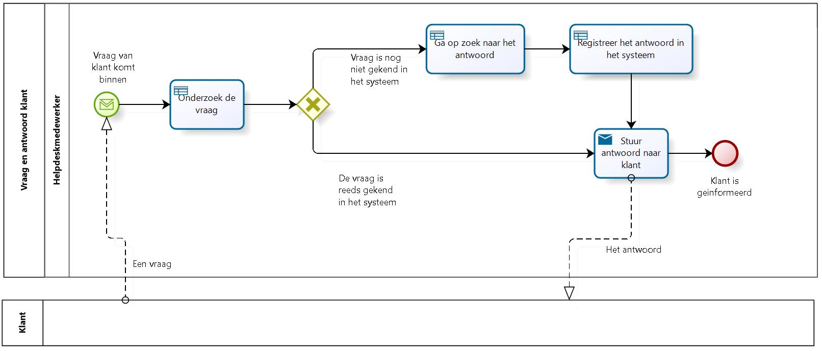 BPMN - proces