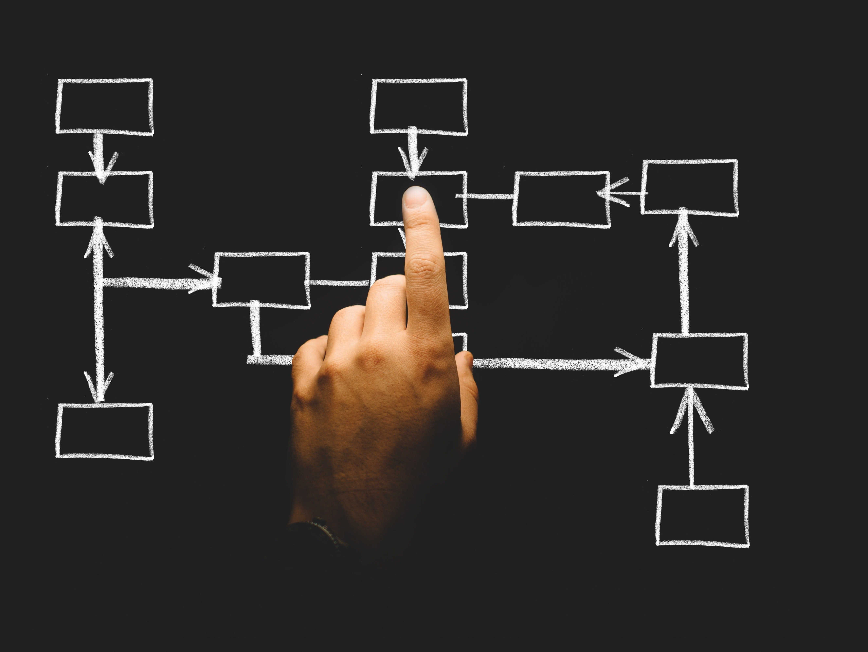 Blog: BPMN zorgt voor overzicht